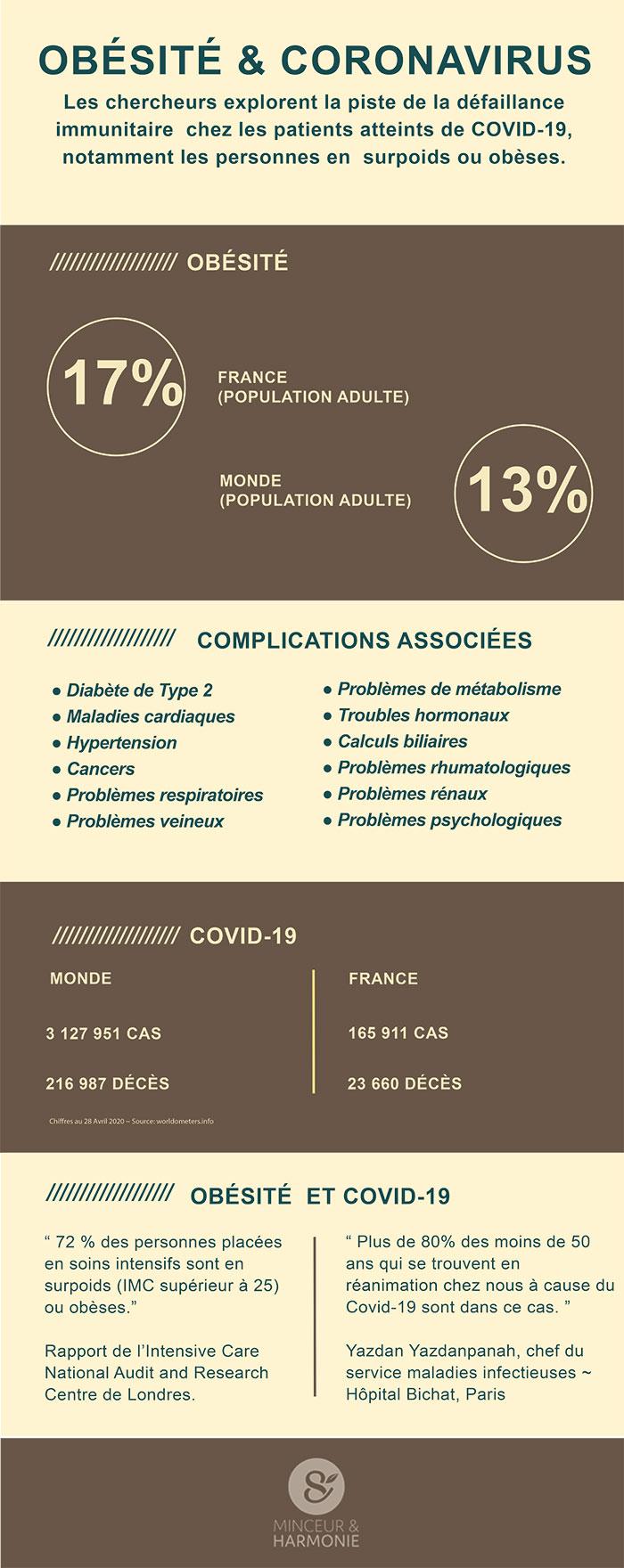 Covid19 Obésité et Comorbidité